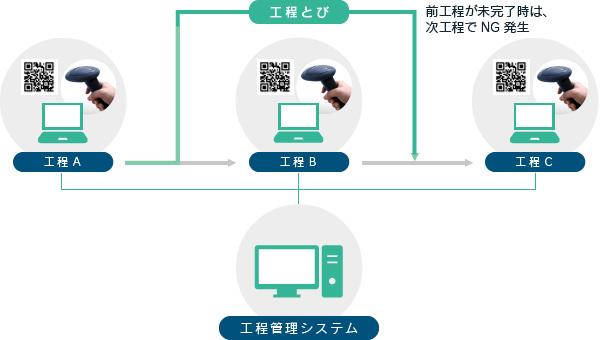 工程管理システム